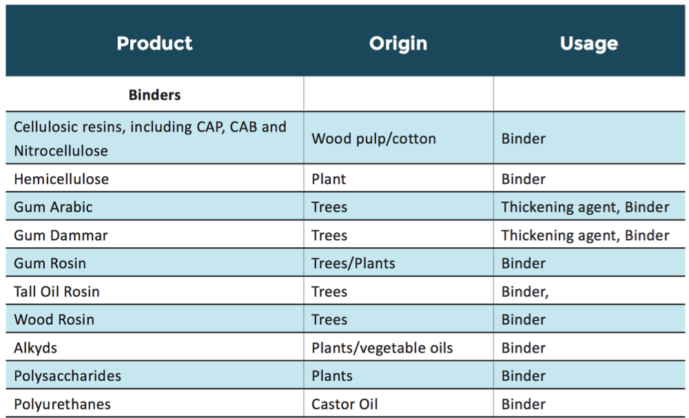 Bio-based inks: Table of bio-based raw materials for ink formulation
