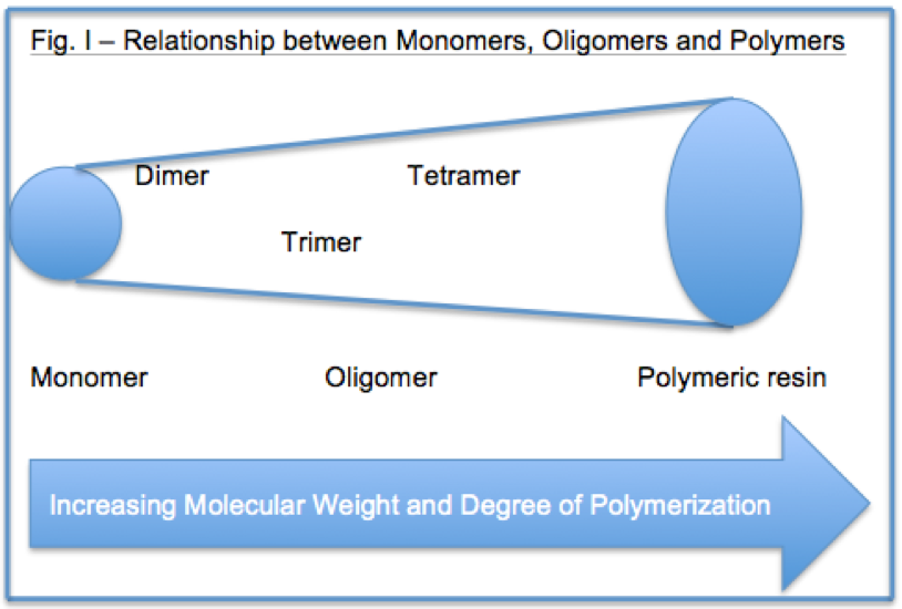 Learn how monomers and oligomers function in inks and coatings applications, as well as how they are used in UV light cure systems.