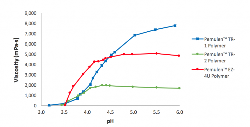 pH curve of Pemulen polymeric emulsifiers