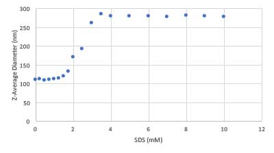 Hydrodynamic diameter of a SMART polymer as a function of SDS concentration. Learn more in the Prospector Knowledge Center.