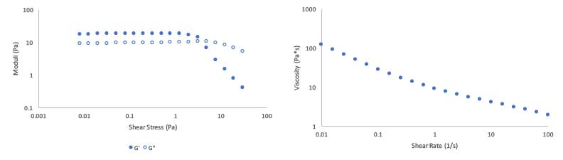 Oscillatory rheology and flow curve of a soap-based cleansing formulation containing the Carbopol® SMART 1000 polymer. Learn more in the Prospector Knowledge Center.