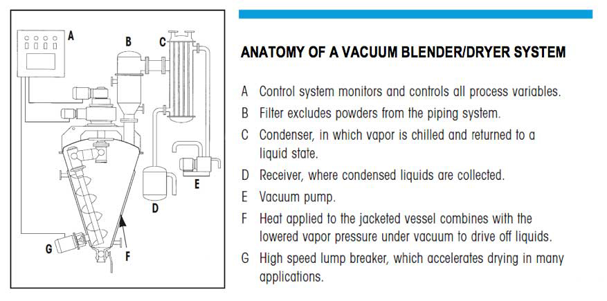 Anatomy of an agitated vacuum blender/dryer system - learn how this applies to drying plastics in the Prospector Knowledge Center.