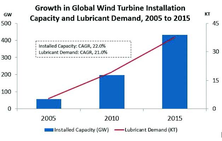 Growth in global wind turbine installation, 2005 to 2015 - learn more in the Prospector Knowledge Center