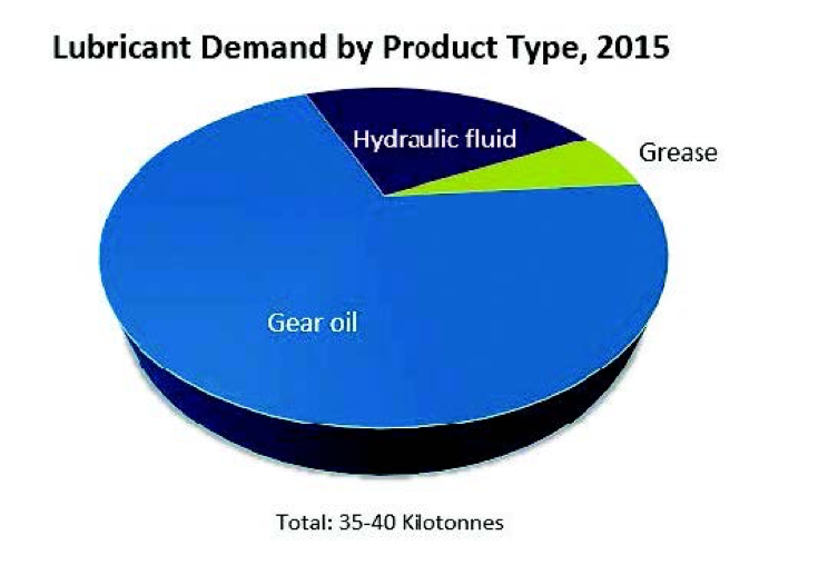 Lubricant demand by product type, 2015 - learn more about wind turbine lubricants in the Prospector Knowledge Center.