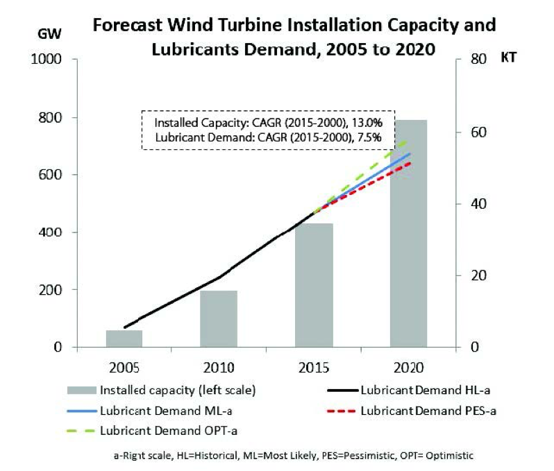 Forecast wind turbine installation capacity and lubricants demand, 2005 to 2020 - learn more in the Prospector Knowledge Center.